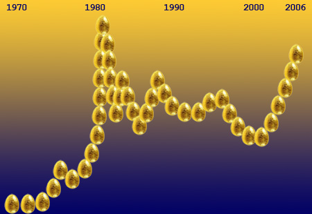 goldpreiseier